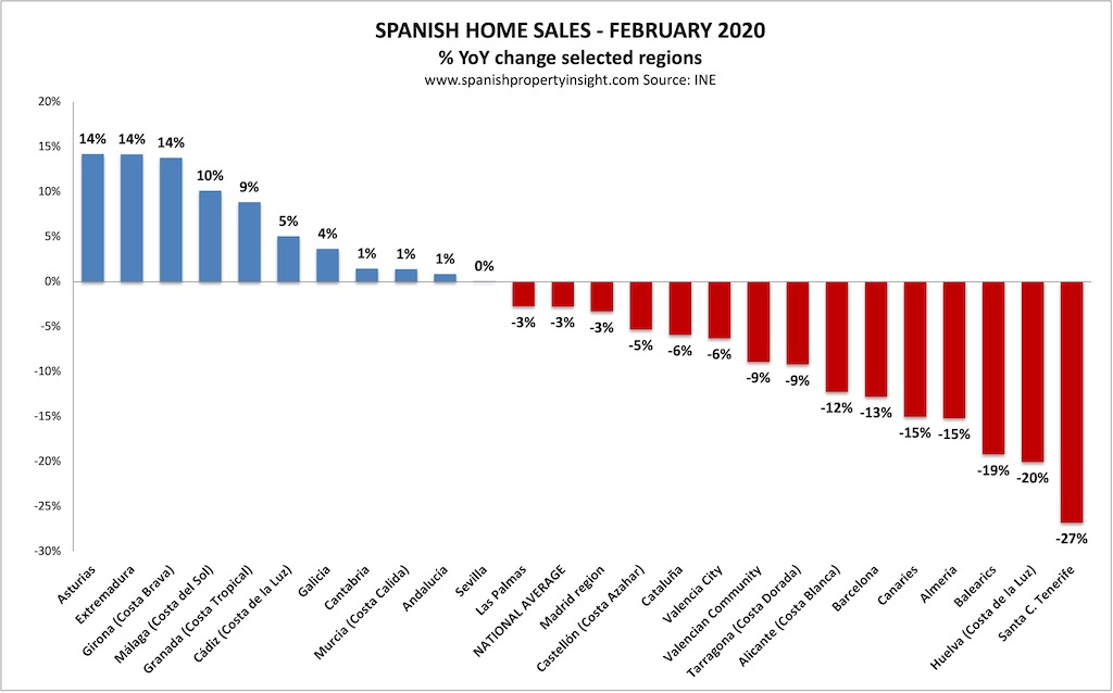 spanish home sales by region february 2021