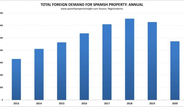 foreign demand for Spanish property 2020
