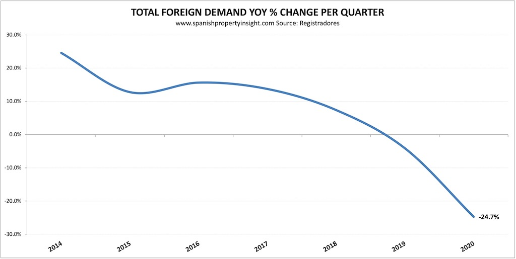 foreign demand spanish property 2020 decline