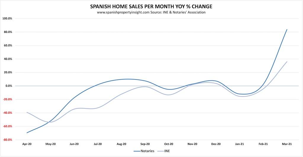 spanish property market march 2021