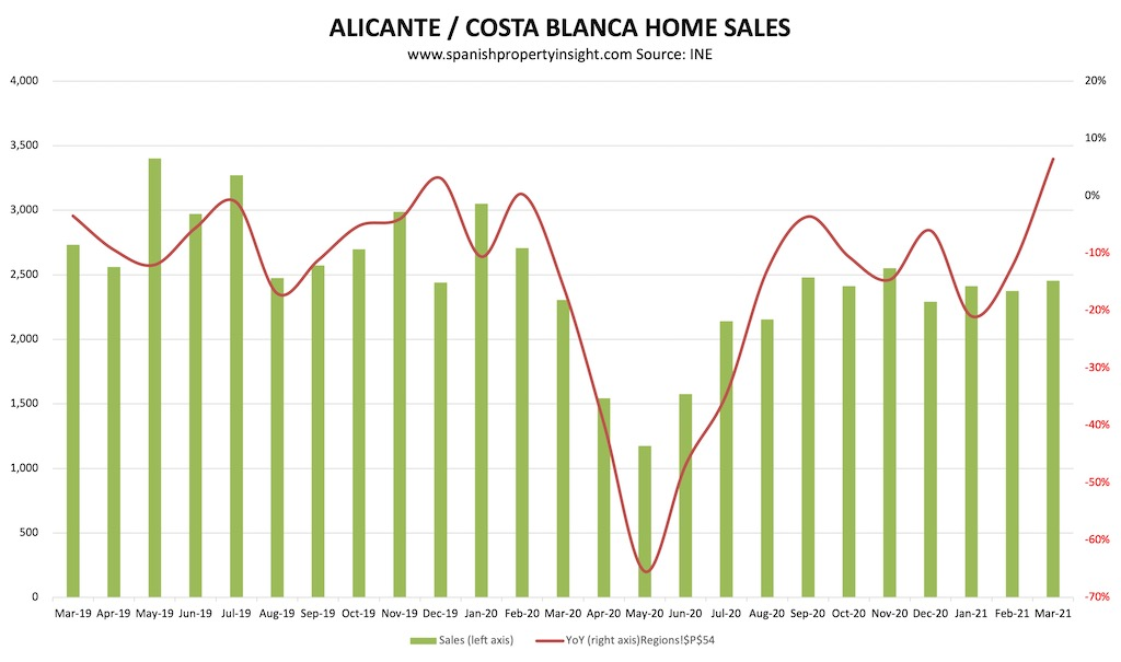 alicante home sales over the pandemic