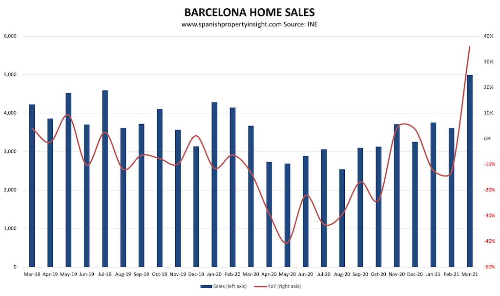 barcelona home sales over the pandemic