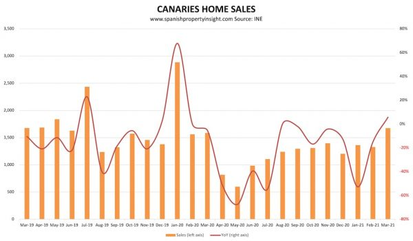 canaries home sales over the pandemic