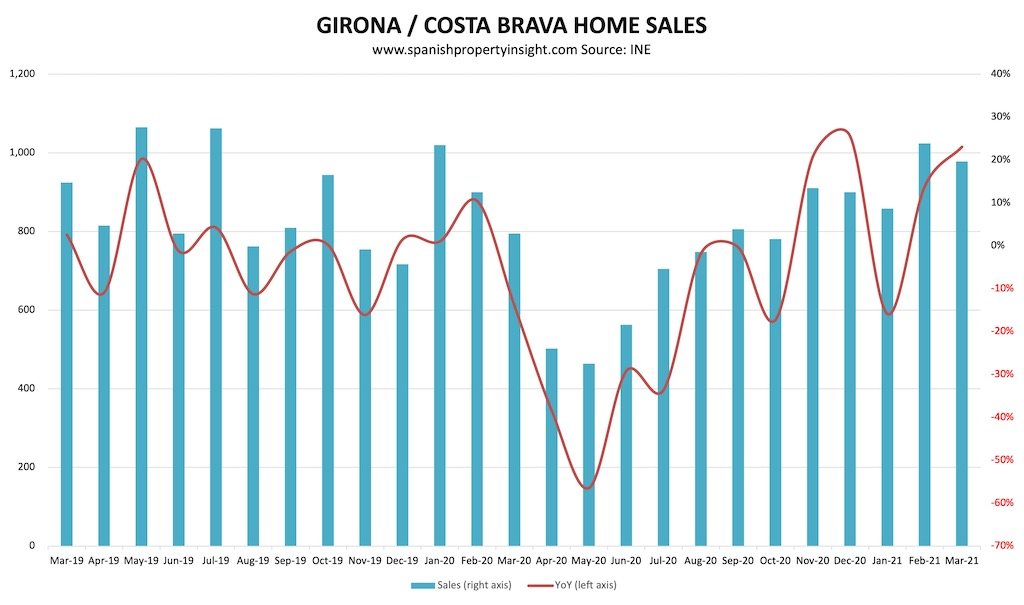 costa brava home sales over the pandemic