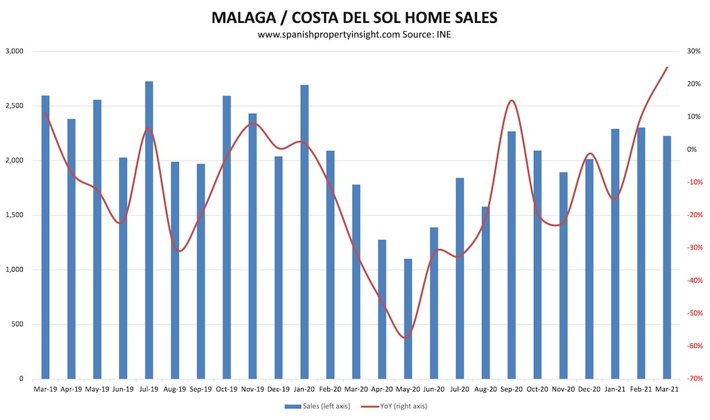 costa del sol home sales over the pandemic