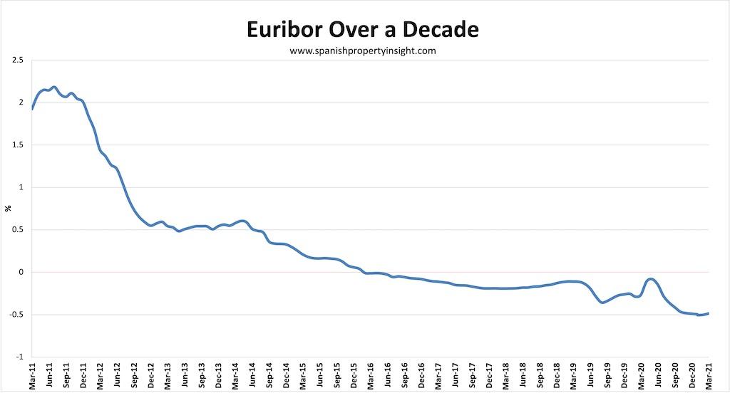 spanish mortgage market euribor 10 years q1 2021