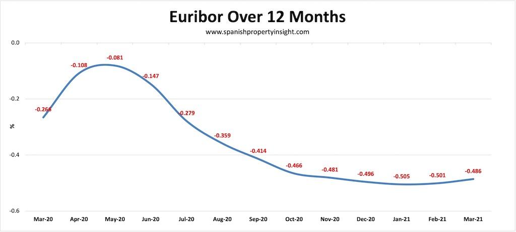 spanish mortgage market euribor q1 2021