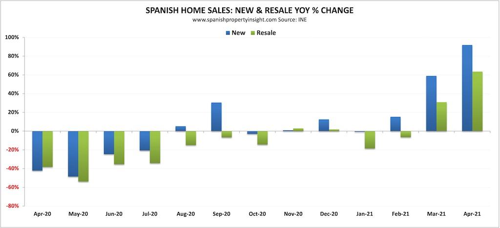 spanish home sales in april 2021