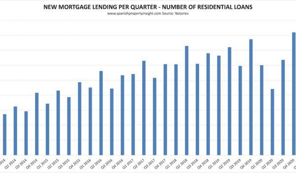 spanish mortgage market q1 2021