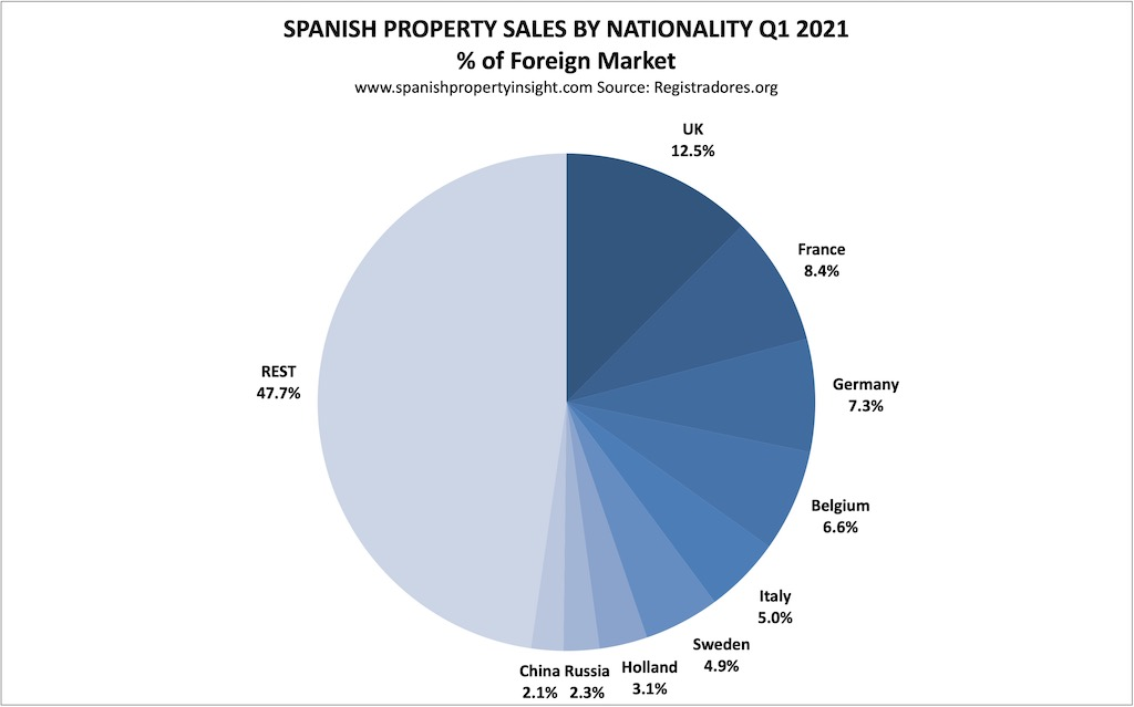 spanish home sales foreign demand q1 2021