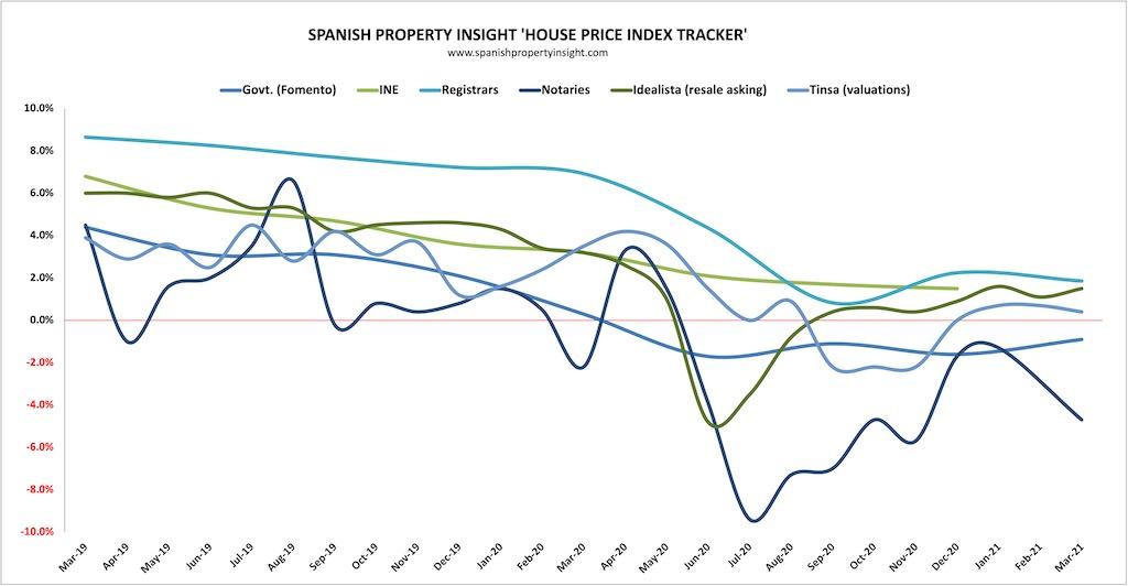 spanish house prices in q1 2021