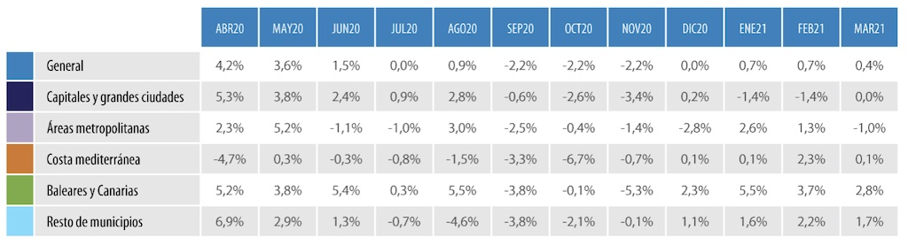 house prices in spain q1 2021