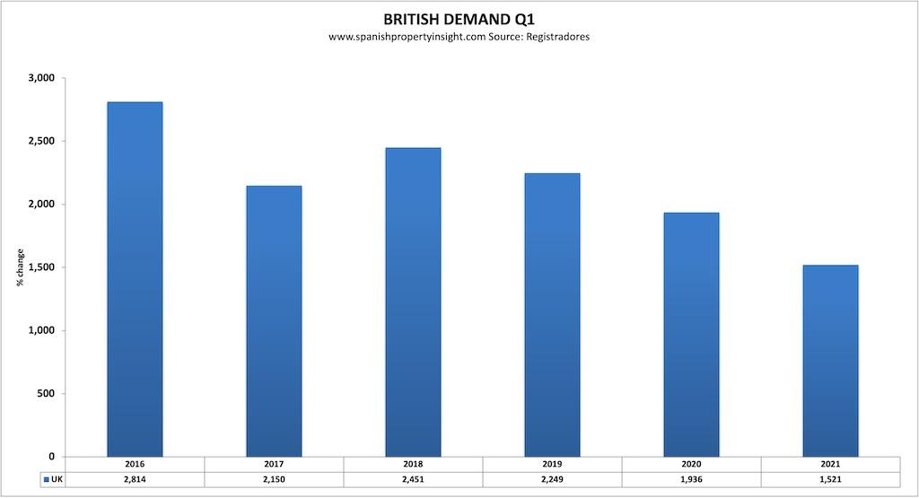 British demand for spanish property