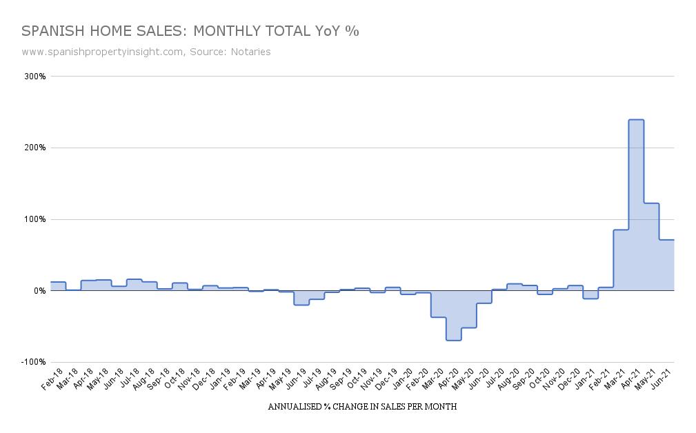 Spanish property sales in June 2021