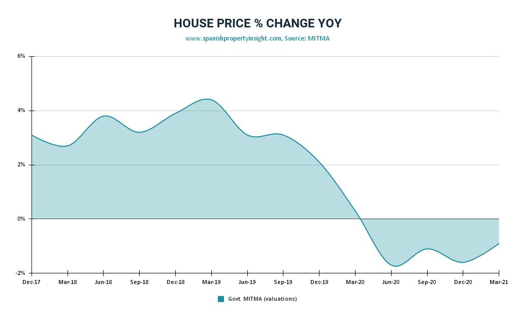 spanish house prices Q1 2021