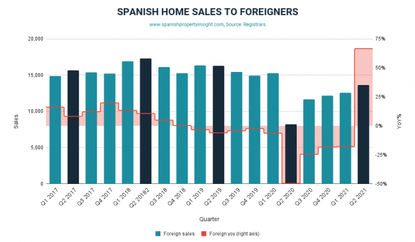 foreign demand for Spanish property Q2 2021