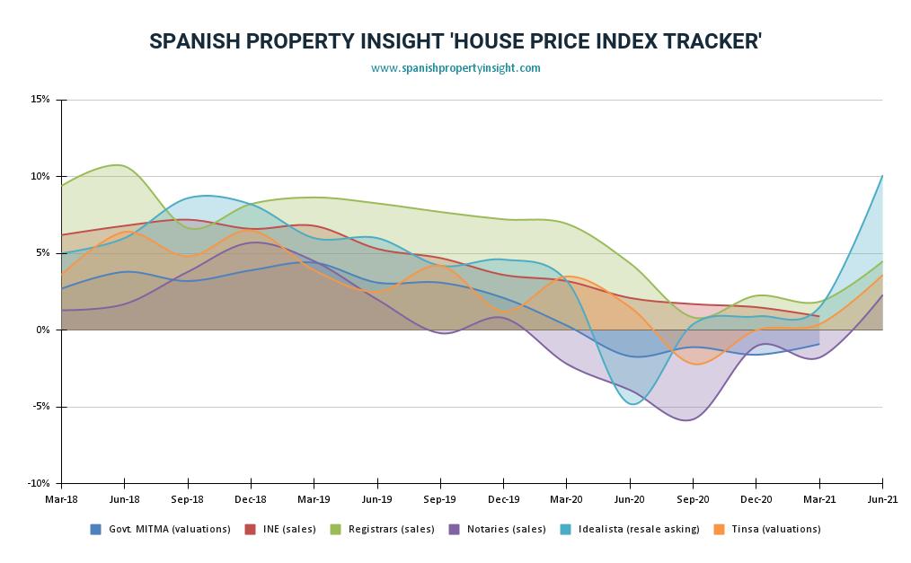 spanish property prices Q2 2021