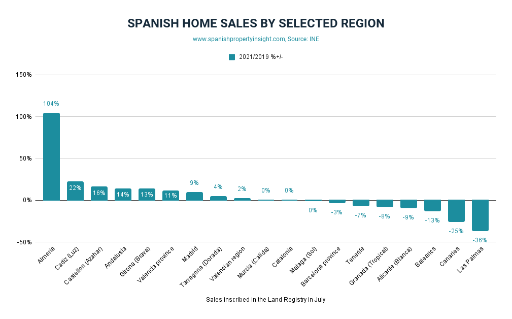 Spanish property sales in July 2021
