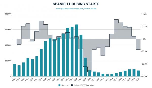 spanish housing starts