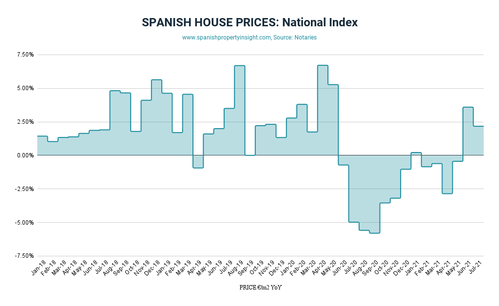 spanish house prices july 2021