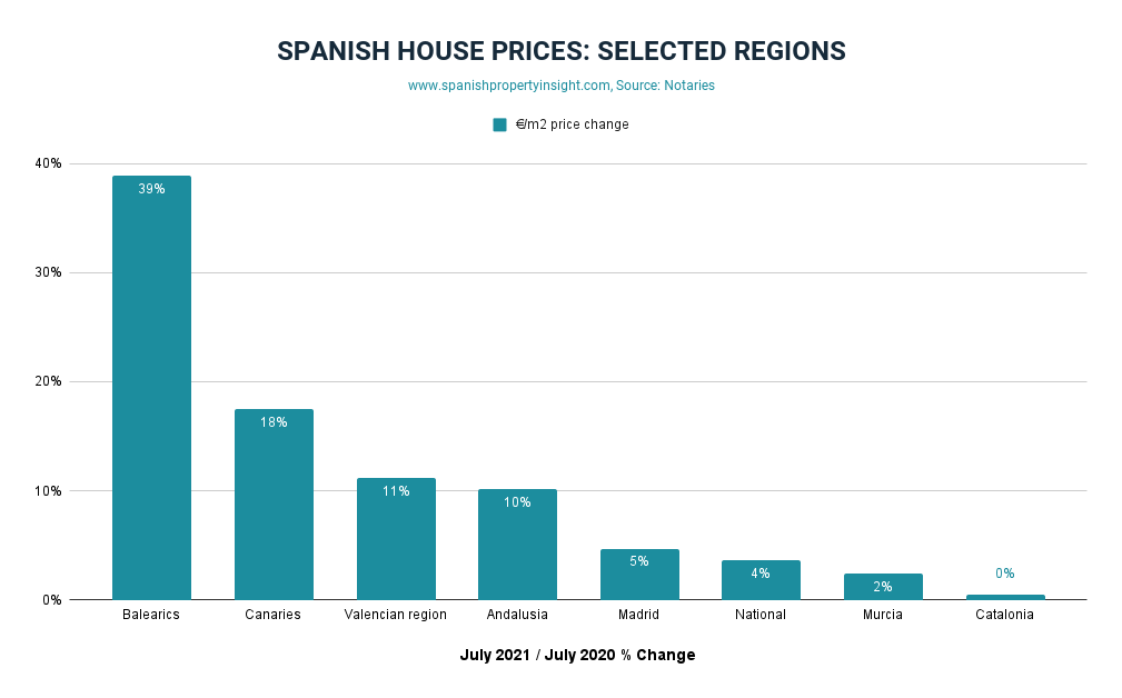Spanish property prices in July 2021